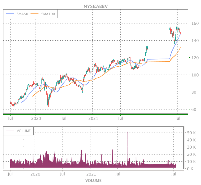 3 Years OHLC Graph (NYSE:ABBV)