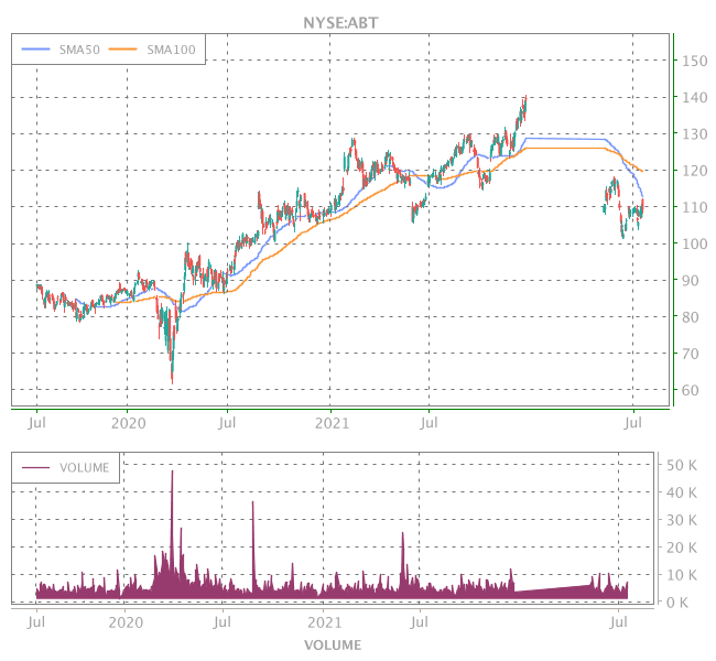 3 Years OHLC Graph (NYSE:ABT)