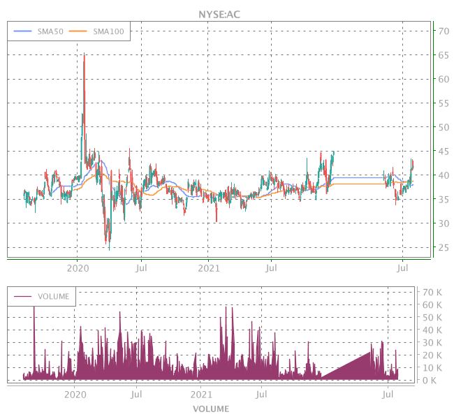 3 Years OHLC Graph (NYSE:AC)