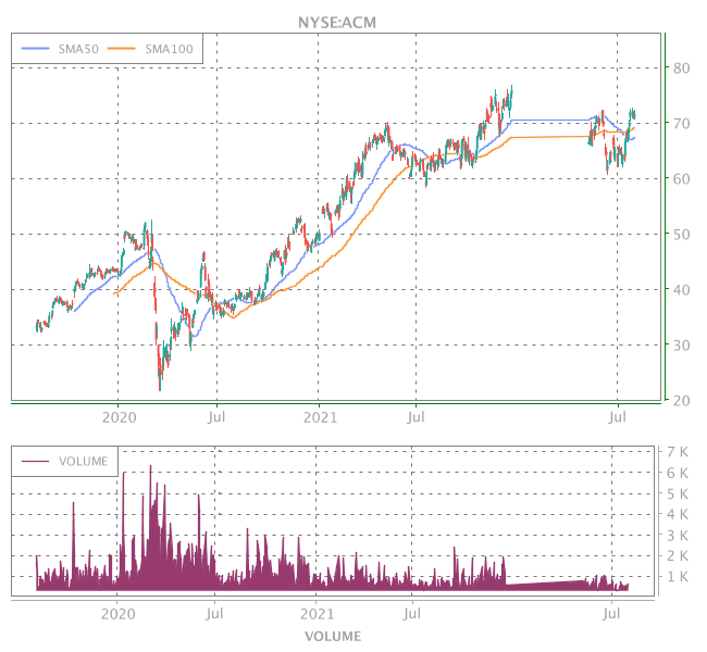 3 Years OHLC Graph (NYSE:ACM)