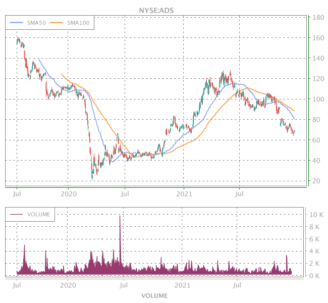 3 Years OHLC Graph (NYSE:ADS)