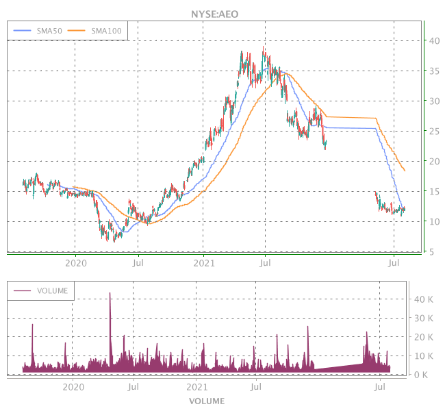 3 Years OHLC Graph (NYSE:AEO)