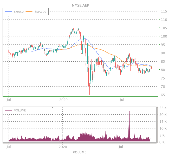 3 Years OHLC Graph (NYSE:AEP)