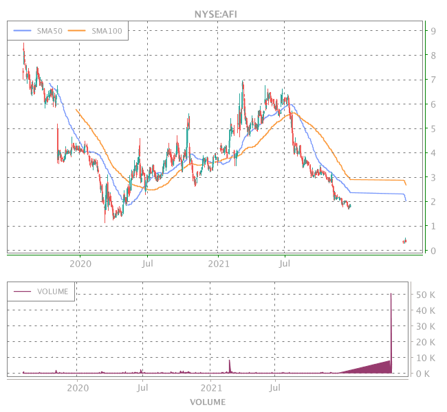 3 Years OHLC Graph (NYSE:AFI)