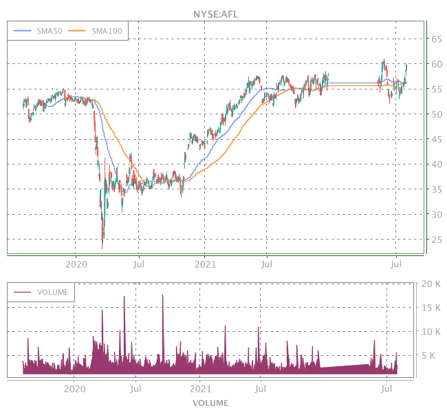 3 Years OHLC Graph (NYSE:AFL)