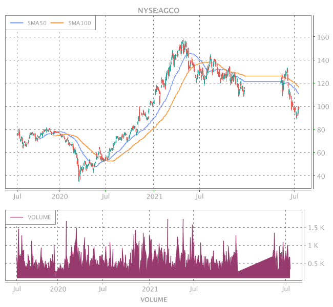 3 Years OHLC Graph (NYSE:AGCO)