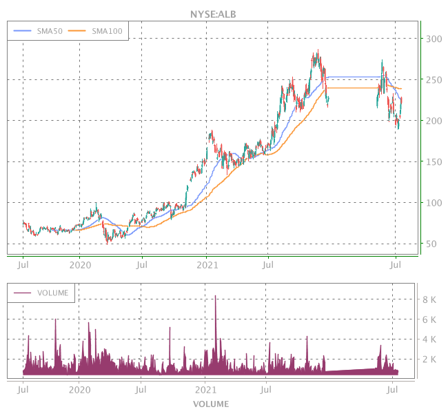 3 Years OHLC Graph (NYSE:ALB)