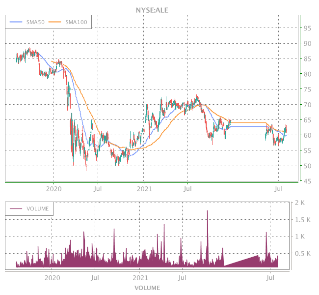 3 Years OHLC Graph (NYSE:ALE)