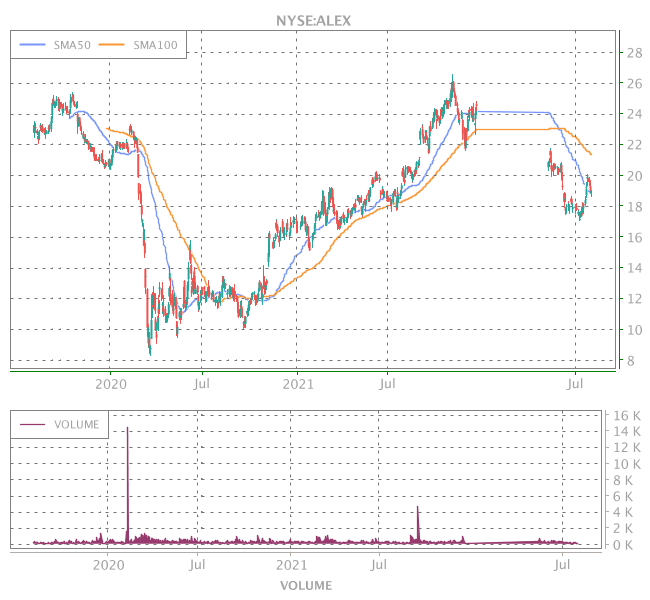 3 Years OHLC Graph (NYSE:ALEX)
