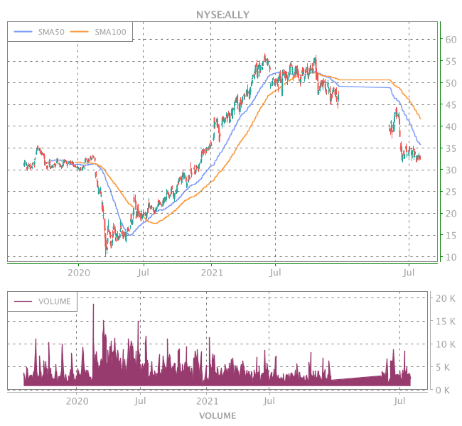 3 Years OHLC Graph (NYSE:ALLY)