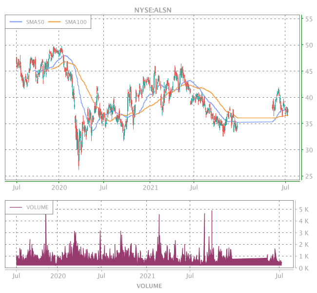 3 Years OHLC Graph (NYSE:ALSN)