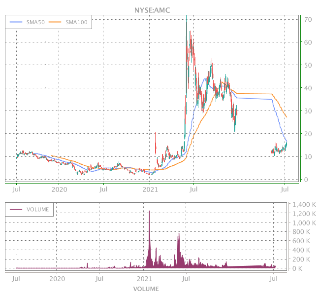 3 Years OHLC Graph (NYSE:AMC)