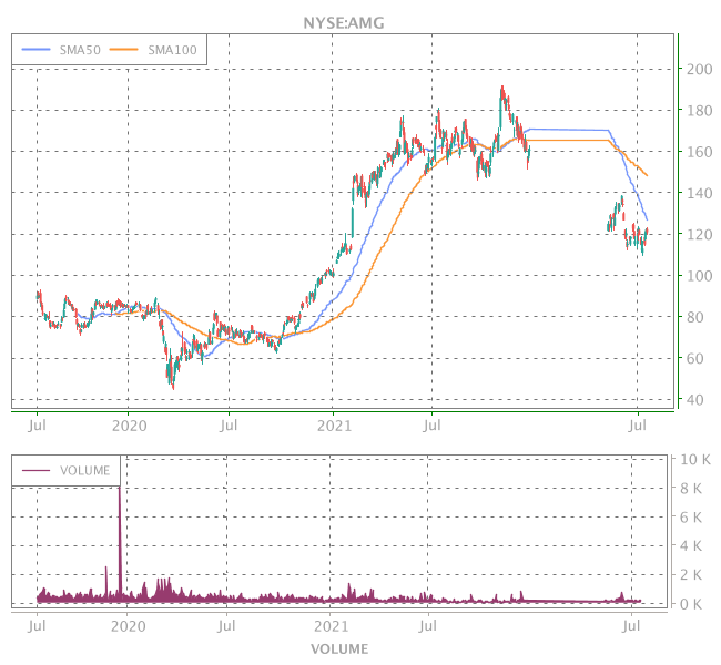 3 Years OHLC Graph (NYSE:AMG)