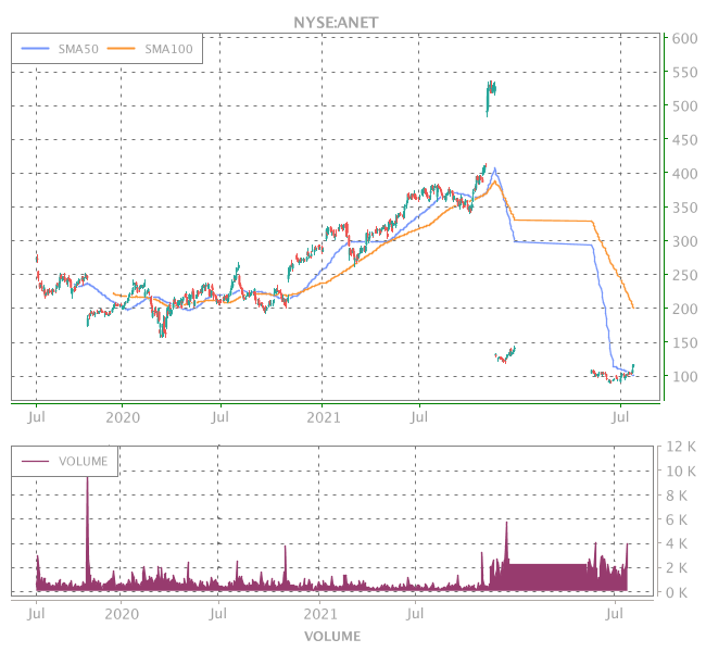3 Years OHLC Graph (NYSE:ANET)