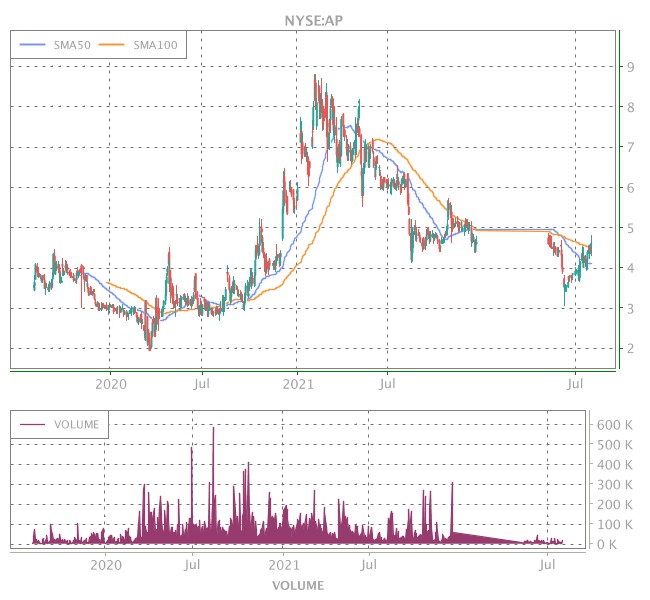 3 Years OHLC Graph (NYSE:AP)