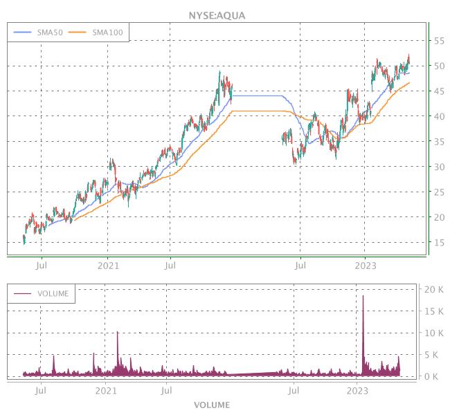 3 Years OHLC Graph (NYSE:AQUA)