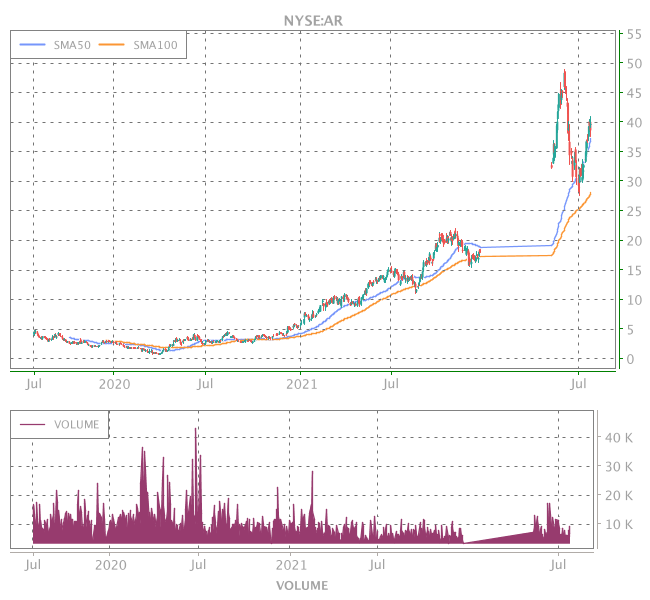 3 Years OHLC Graph (NYSE:AR)