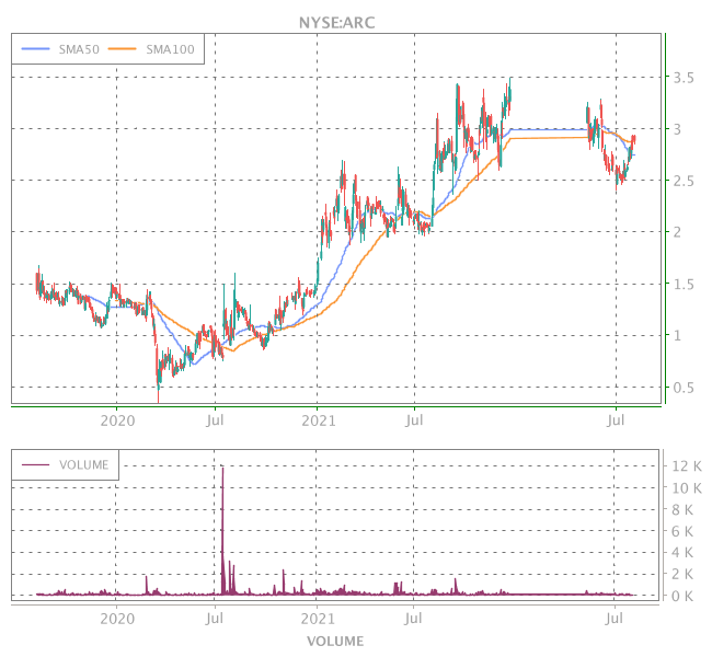 3 Years OHLC Graph (NYSE:ARC)