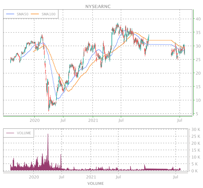 3 Years OHLC Graph (NYSE:ARNC)