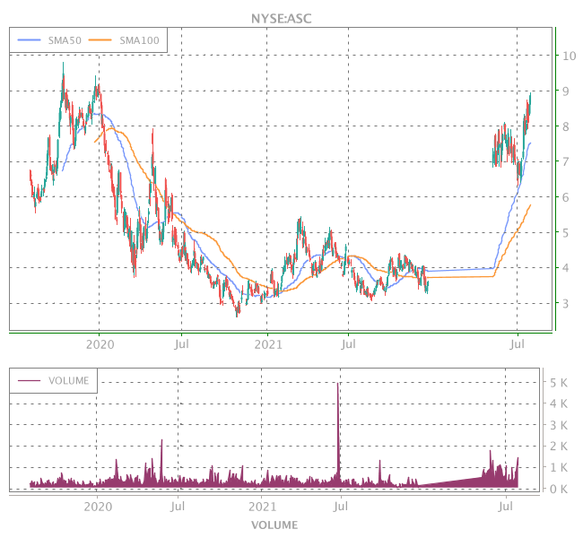 3 Years OHLC Graph (NYSE:ASC)