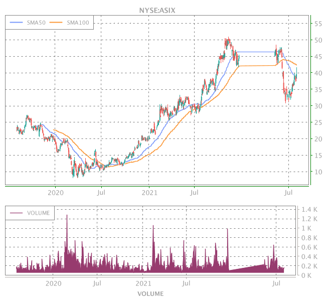3 Years OHLC Graph (NYSE:ASIX)