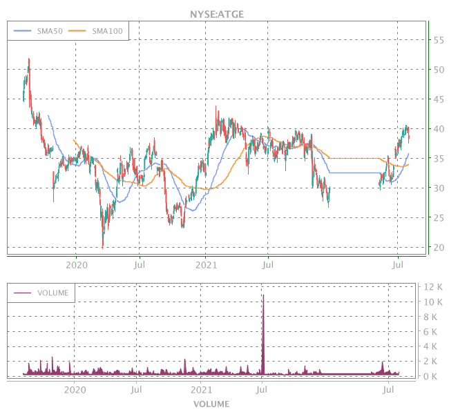 3 Years OHLC Graph (NYSE:ATGE)