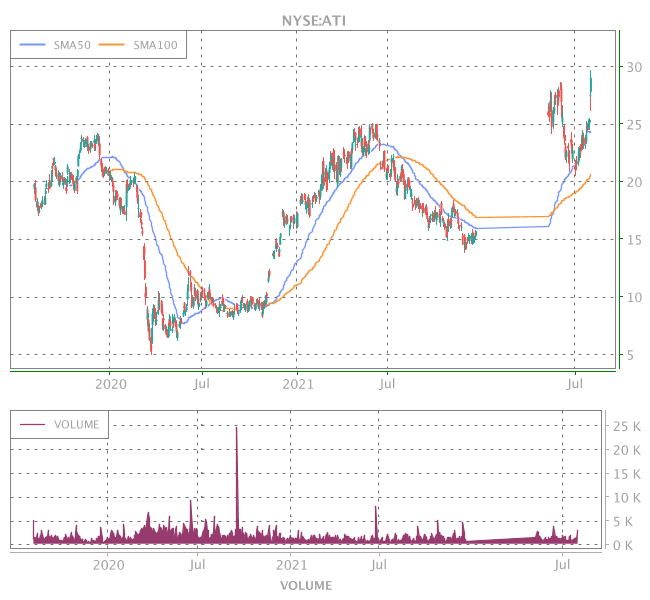 3 Years OHLC Graph (NYSE:ATI)