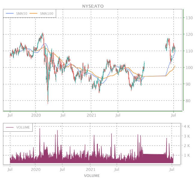 3 Years OHLC Graph (NYSE:ATO)