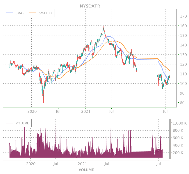 3 Years OHLC Graph (NYSE:ATR)