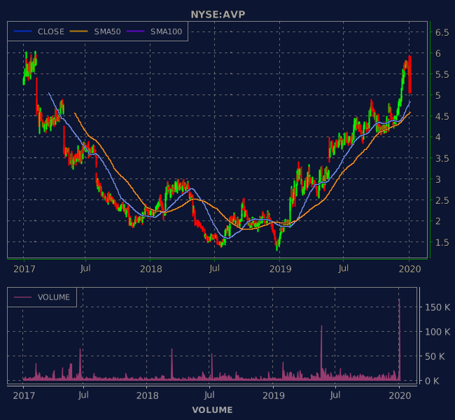 3 Years OHLC Graph (NYSE:AVP)