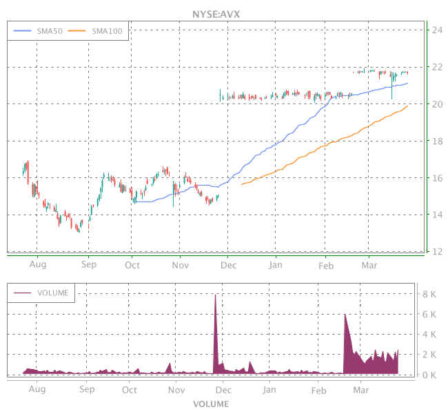 3 Years OHLC Graph (NYSE:AVX)