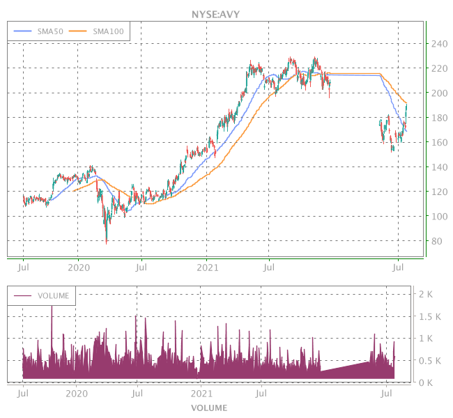 3 Years OHLC Graph (NYSE:AVY)