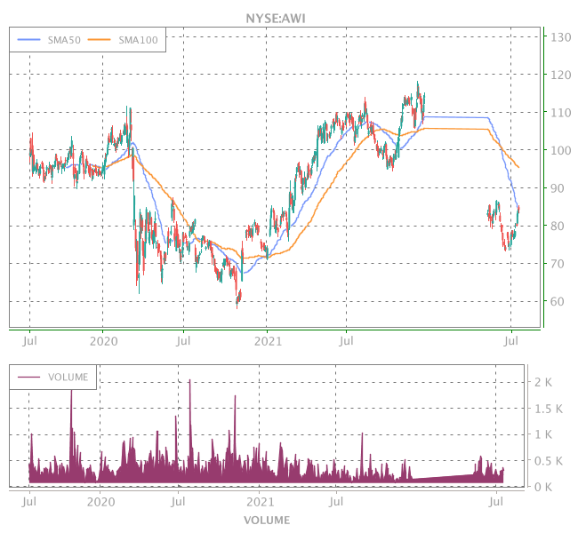 3 Years OHLC Graph (NYSE:AWI)