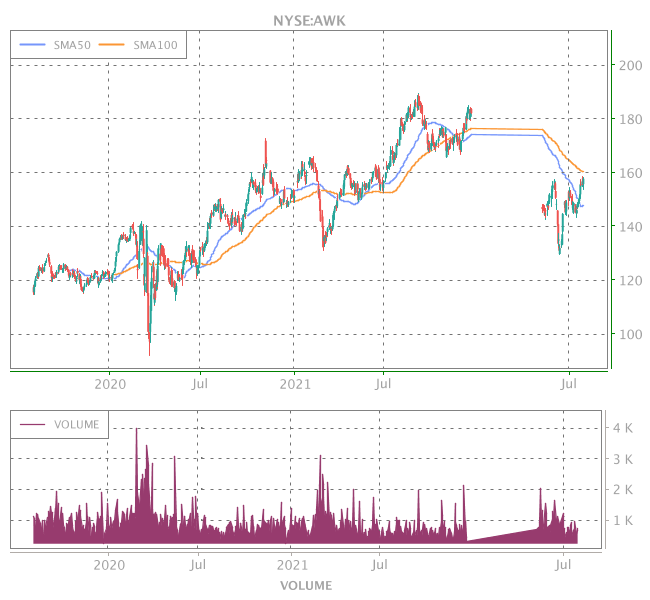 3 Years OHLC Graph (NYSE:AWK)