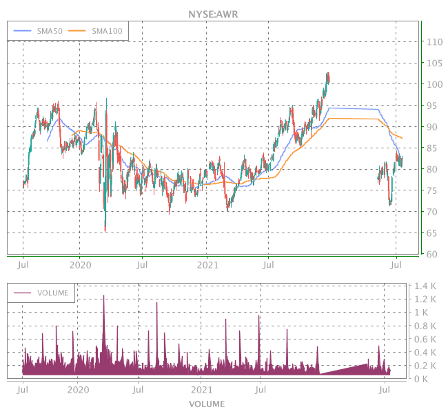 3 Years OHLC Graph (NYSE:AWR)