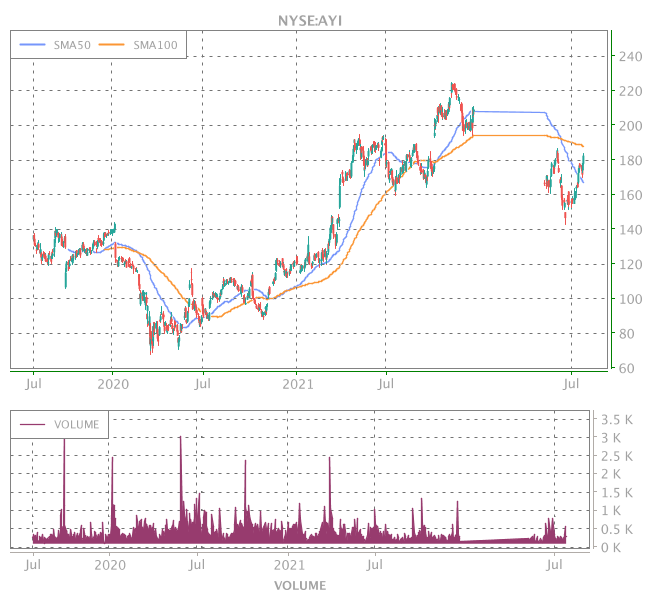 3 Years OHLC Graph (NYSE:AYI)