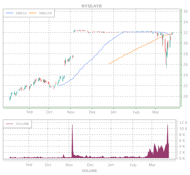 3 Years OHLC Graph (NYSE:AYR)