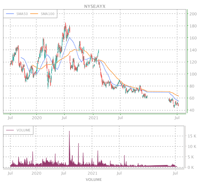3 Years OHLC Graph (NYSE:AYX)