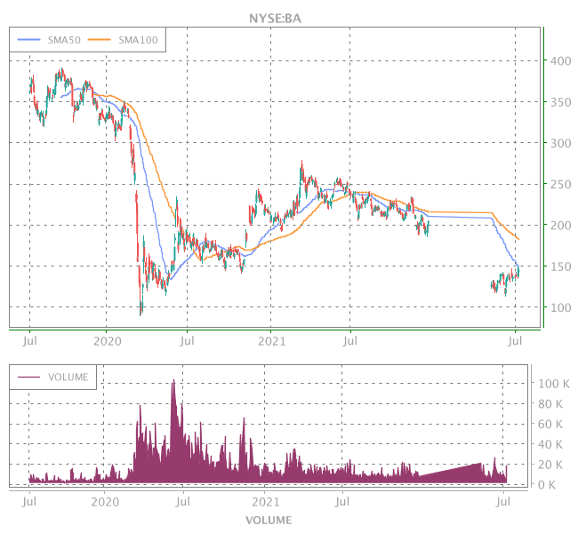 3 Years OHLC Graph (NYSE:BA)