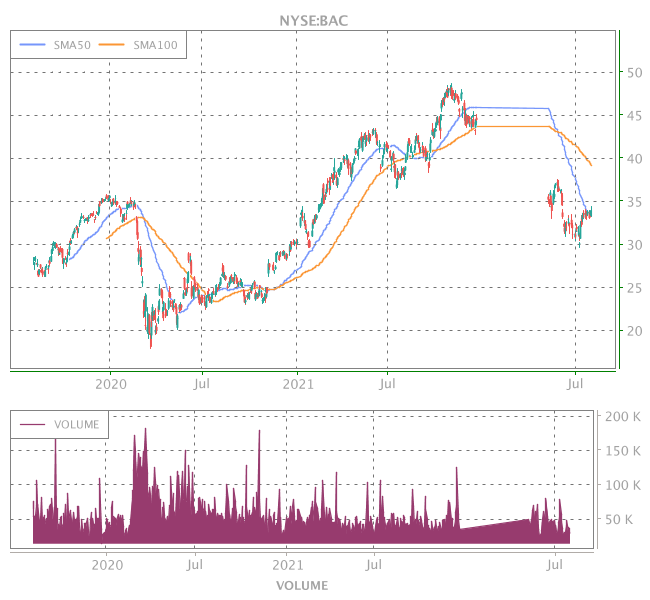 3 Years OHLC Graph (NYSE:BAC)
