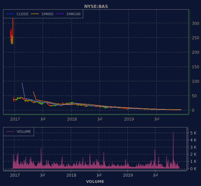3 Years OHLC Graph (NYSE:BAS)