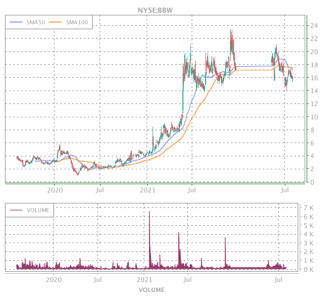3 Years OHLC Graph (NYSE:BBW)