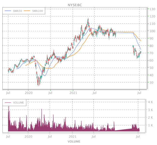 3 Years OHLC Graph (NYSE:BC)