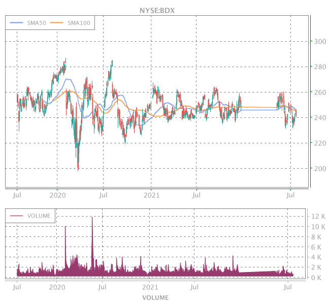 3 Years OHLC Graph (NYSE:BDX)