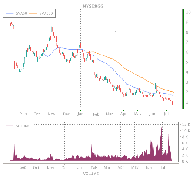 3 Years OHLC Graph (NYSE:BGG)