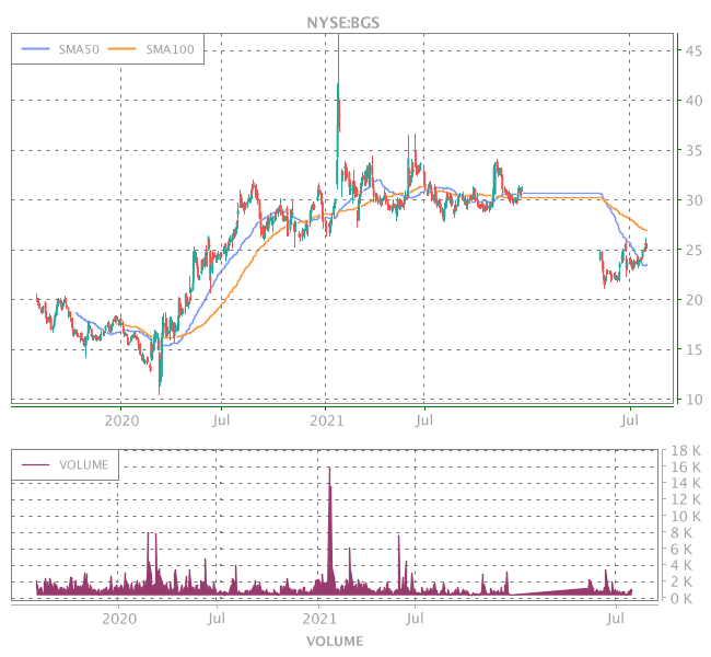 3 Years OHLC Graph (NYSE:BGS)
