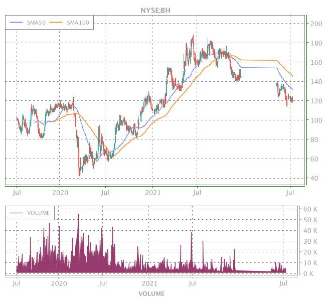 3 Years OHLC Graph (NYSE:BH)