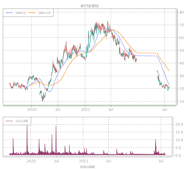 3 Years OHLC Graph (NYSE:BIG)