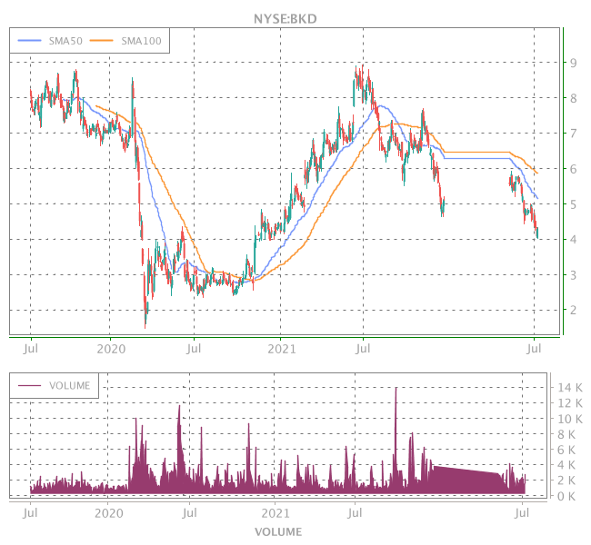 3 Years OHLC Graph (NYSE:BKD)