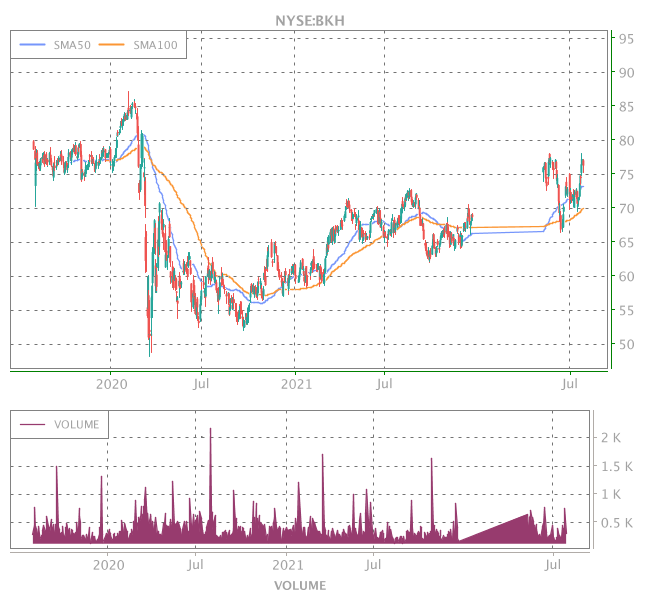3 Years OHLC Graph (NYSE:BKH)